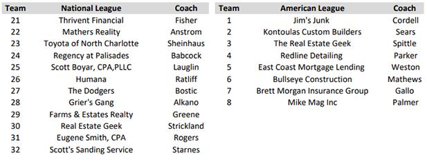 2021 Spring Coaches